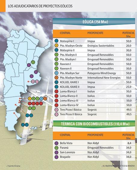 cuadro-los-adjudicatarios-de-proyectos-eolicos