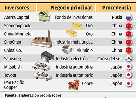 Rusia, China, Corea, Japón e India, los nuevos inversores de la minería argentina