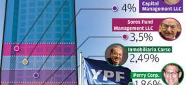 Pese a la polémica con el Gobierno, los fondos de inversión son fuertes jugadores en YPF