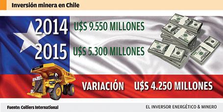 Proyectan una caída de casi un 50% en la inversión minera en Chile