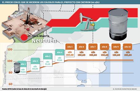La caída en el precio del crudo comenzó a modificar el negocio en la Argentina