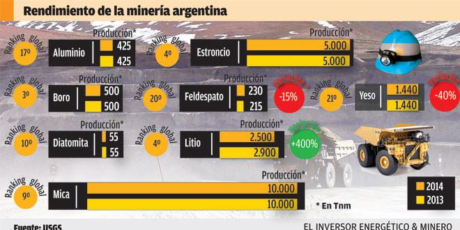 La minería del litio es la única que está en crecimiento en el país