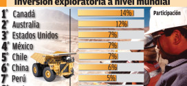 La Argentina sólo tiene un 2% de la exploración minera mundial