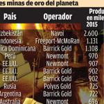 Las-10-mayores-minas-de-oro2