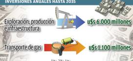 El país necesitará inversiones energéticas por u$s 6.000 millones anuales hasta 2035