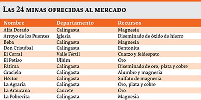 San Juan ofrece al mercado 24 minas vacantes