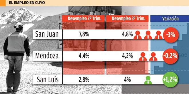 Para la actividad, San Juan fue la provincia donde más bajó el desempleo