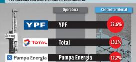 Tres petroleras controlan casi un 60% de la superficie de Vaca Muerta